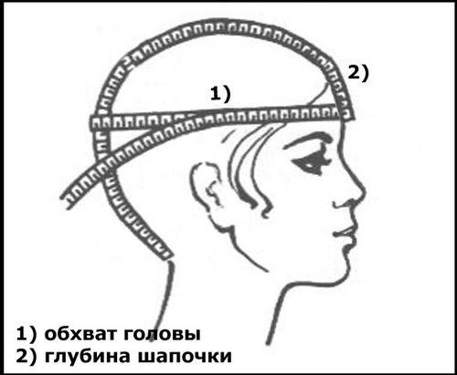 Определение размера головного убора